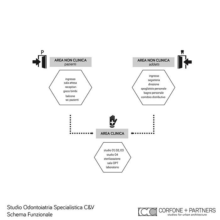 Architetto-Studio-Odontoiatria-Specialistica-Puglia-2