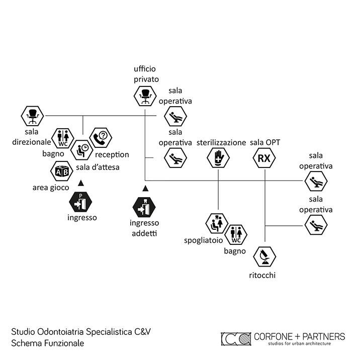 Architetto-Studio-Odontoiatria-Specialistica-Puglia-3